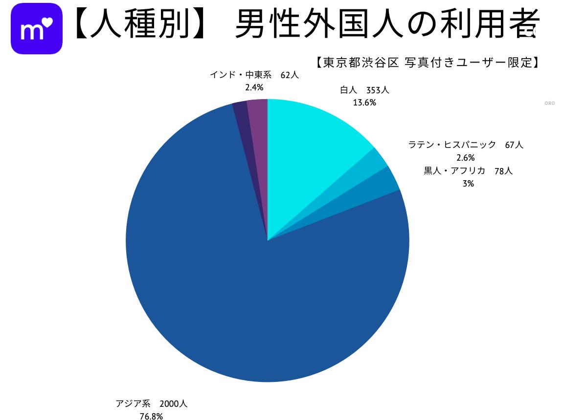 男性外国人利用者数