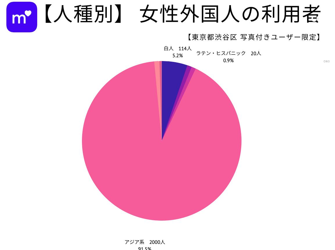 女性外国人利用者数