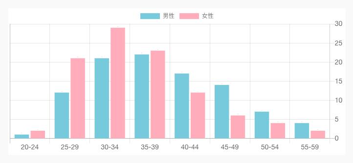 オーネット年齢層グラフ